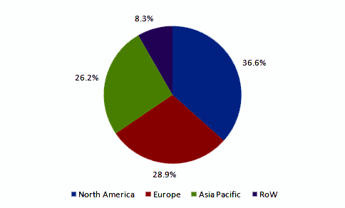 Pico Projector Market Size Share Growth Global Industry