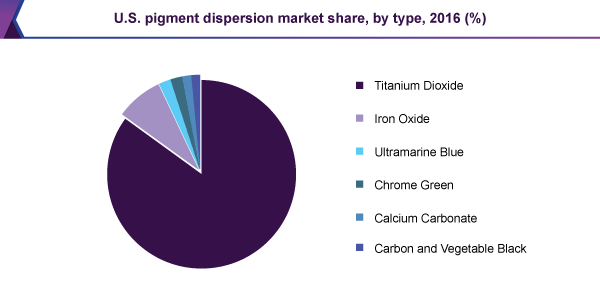 U.S. pigment dispersion market share, by type, 2016 (%)