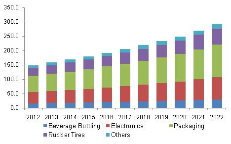 U.S. polyethylene naphthalate market