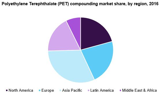 Polyethylene Terephthalate (PET) compounding market