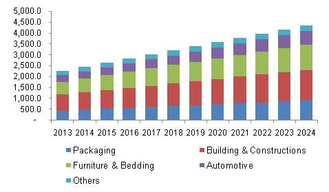 U.S. polymer foam market volume, by application, 2013 - 2024 (kilo tons)