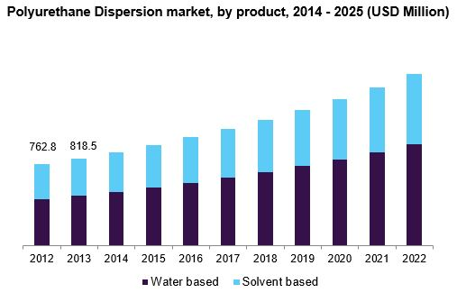 Polyurethane Dispersion market, by product, 2014 - 2025 (USD Million)