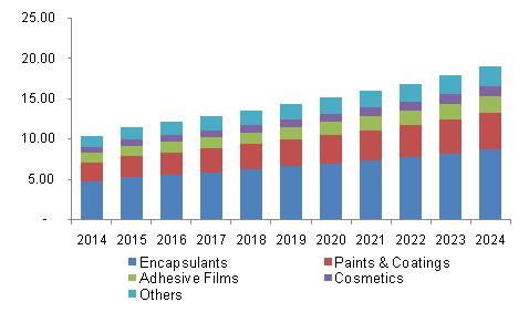 U.S. polyurethane microspheres market revenue by application, 2014 - 2024 (USD Million)