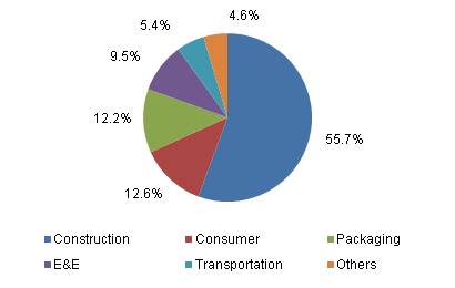 Global PVC market volume share by application, 2013