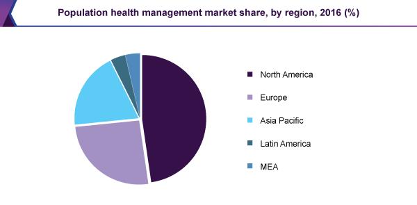 Population health management market share, by region, 2016 (%)