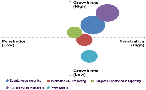 Post-marketing pharmacovigilance penetration and future growth opportunities