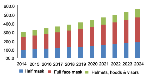 U.S. powered air purifying respirator market revenue by product, 2014 - 2024 (USD Million)