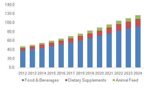 North America prebiotics market volume, by application, 2013 - 2024 (Kilo Tons)