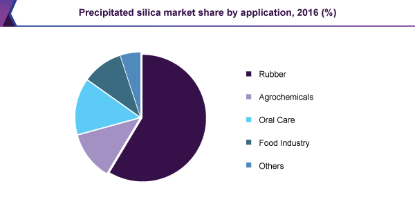 Precipitated silica market share by application, 2016 (%)