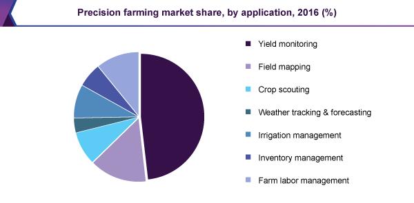 Precision farming market share, by application, 2016 (%)