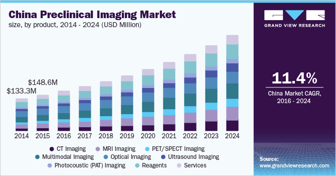 China Preclinical Imaging Market