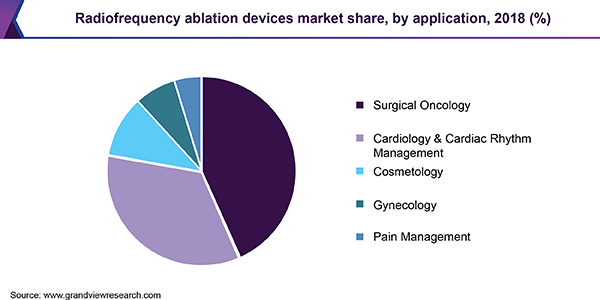 Radiofrequency ablation devices market share, by application, 2018 (%)