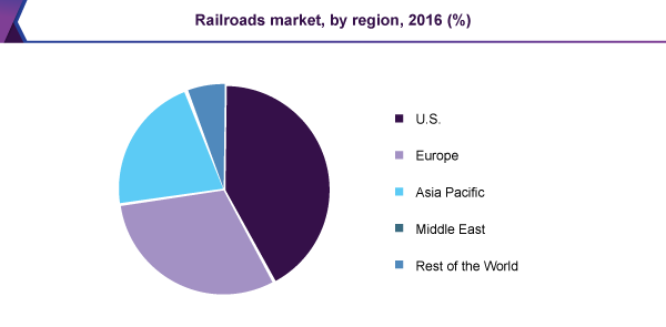 Railroads market