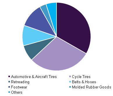 Reclaimed rubber market share by application, 2015