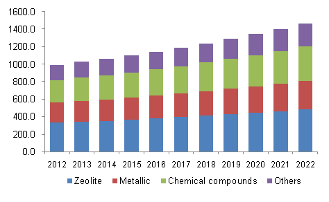North America refinery catalyst market revenue by material, 2012-2022 (USD Million)
