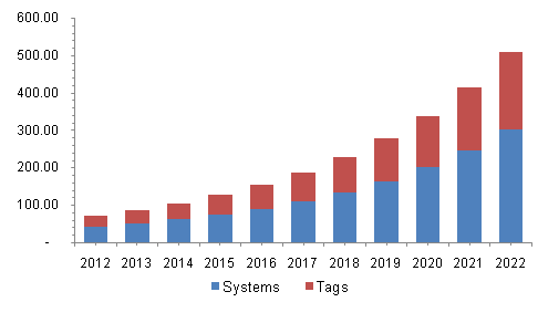 Global RFID blood monitoring systems market