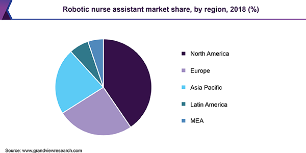 Robotic nurse assistant market share, by region, 2018 (%)