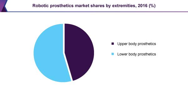 Robotic prosthetics market shares by extremities, 2016 (%)
