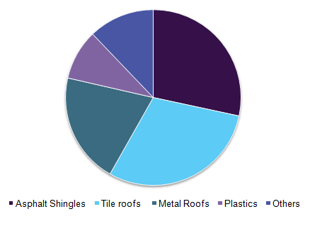 Roofing material volume market