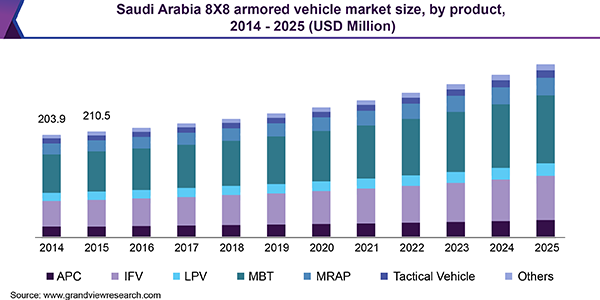 Saudi Arabia 8X8 armored vehicle market size, by product, 2014 - 2025 (USD Million)