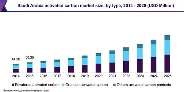 Saudi Arabia activated carbon Market