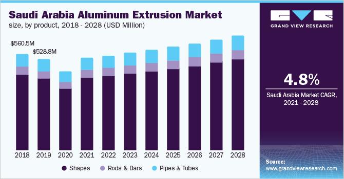 MEA Aluminum Extrusion Market