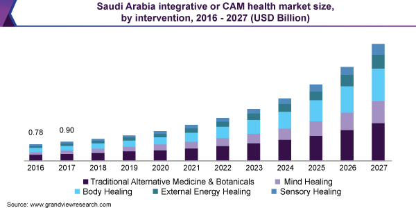 Saudi Arabia integrative health or CAM market size, by intervention, 2016 - 2027 (USD Billion)