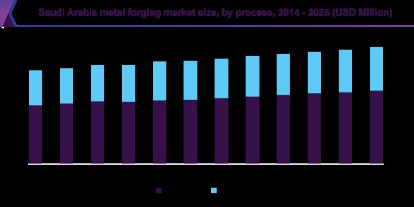 Saudi Arabia metal forging market size, by process, 2014 - 2025 (USD Million)