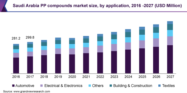 Saudi Arabia PP compounds market size