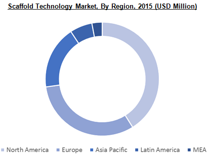 Scaffold Technology Market, By Region