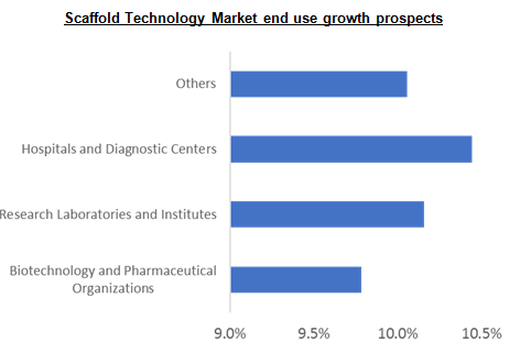 Scaffold Technology Market end use