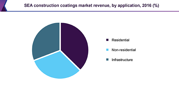 SEA construction coatings market