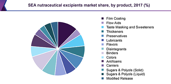 SEA nutraceutical excipients market share, by product, 2017 (%)