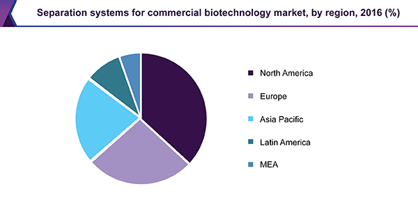 Separation systems for commercial biotechnology market