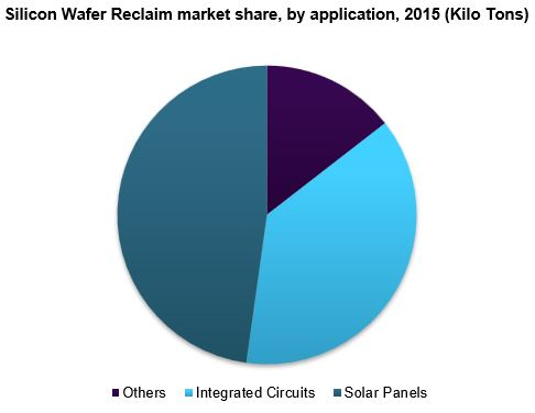 Silicon Wafer Reclaim market