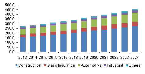 U.S. silicone sealants market revenue, by application, 2013 - 2024 (USD Million)