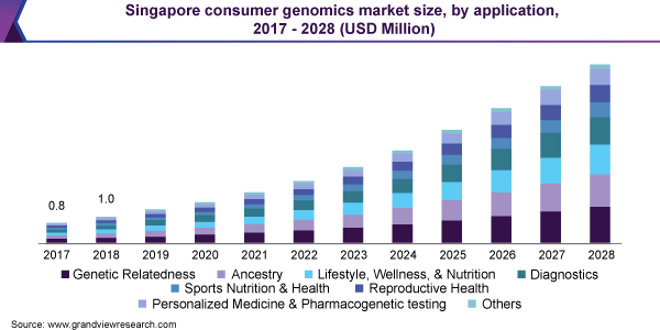 Singapore consumer genomics market size, by application, 2017 - 2028 (USD Million)