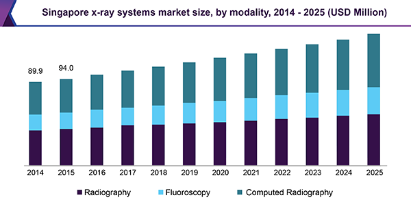 Singapore x-ray systems market size, by modality, 2014 - 2025 (USD Million)