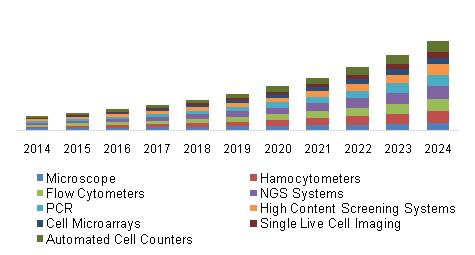 China Single Cell Analysis Market