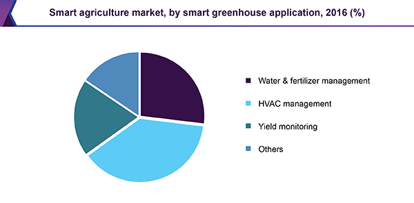 Smart Agriculture Farming Market Size Amp Share Industry