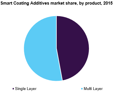 Smart Coating Additives market