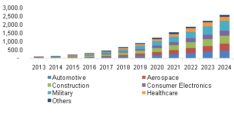 U.S. smart coatings market