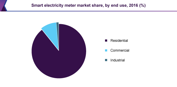 Smart electricity meter market share, by end use, 2016 (%)