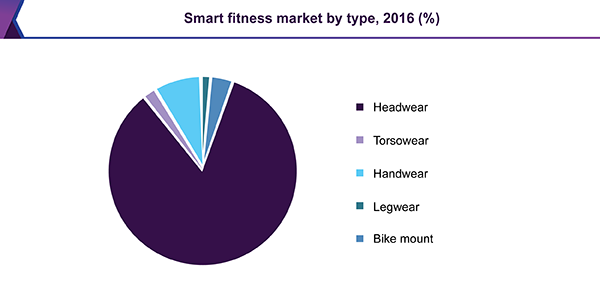 Smart fitness devices market by type, 2016 (%)