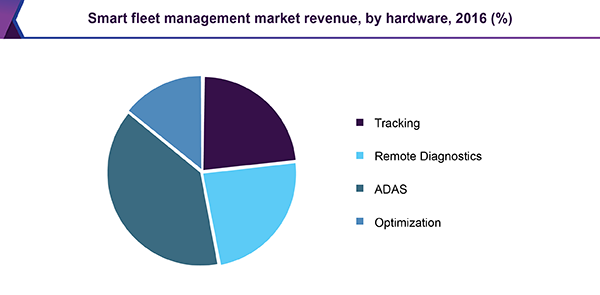 Smart fleet management market revenue, by hardware, 2016 (%)
