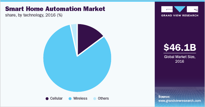 Smart home automation market by technology, 2016 (%)