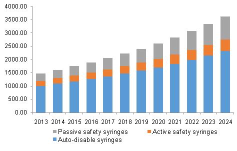 North America smart syringes market