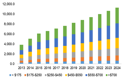 U.S. smartphone screen protector market revenue, by application, 2013 - 2024 (USD Million)