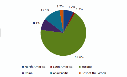 Global Solar PV installed capacity, by region, 2012