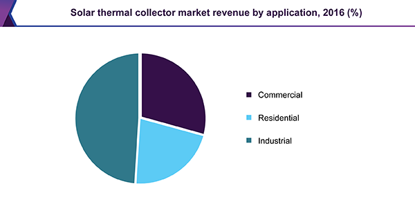 solar thermal collector market